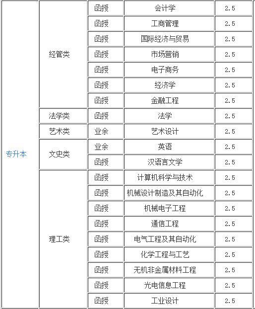 长春理工大学招生专业