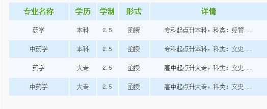 沈阳药科大学继续教育学院招生专业