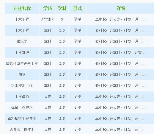 沈阳建筑大学继续教育学院招生简章
