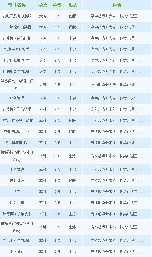 沈阳工程学院继续教育学院招生简章2018年