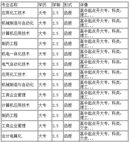 沈阳化工大学继续教育学院招生专业-大专
