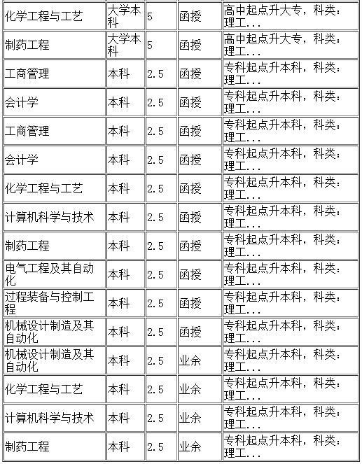 沈阳化工大学继续教育学院招生专业--本科