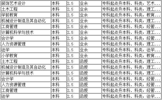 沈阳大学继续教育学院本科招生专业