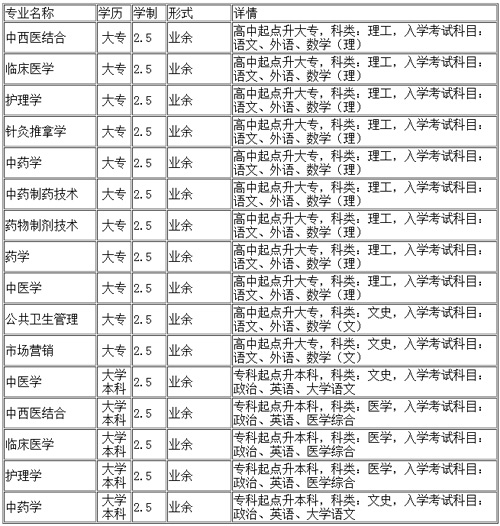 长春中医药大学继续教育学院招生专业