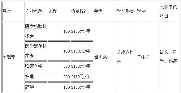吉林医药学院函授招生专业1