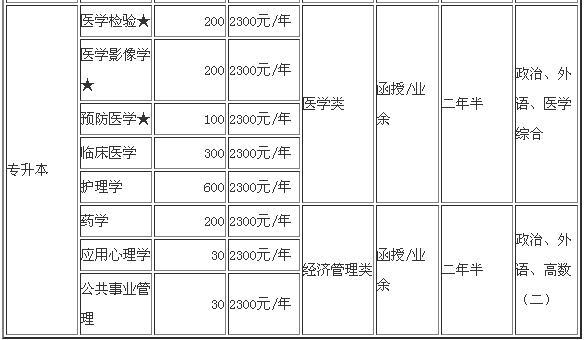 吉林医药学院函授招生专业2