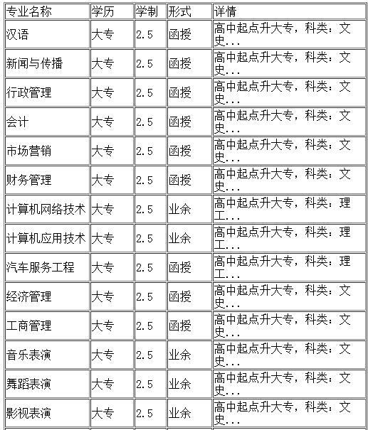 内蒙古大学继续教学院招生专业1