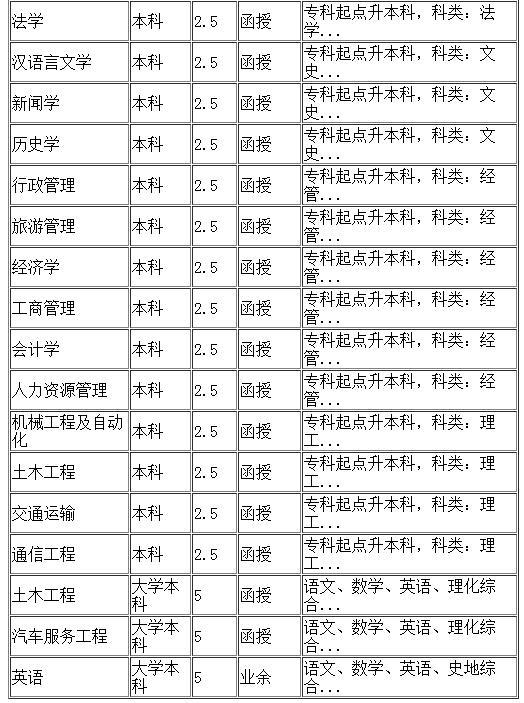 内蒙古大学继续教育学院招生专业2