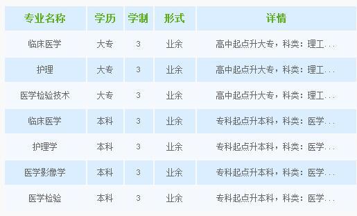 牡丹江医学院继续教育学院招生专业