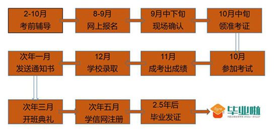 阜阳师范学院自学考试报名流程