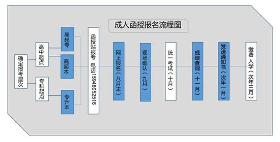 浙江省大学继续教育(成人高考 函授)