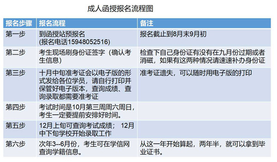 辽宁工程技术大学成人教育报名流程