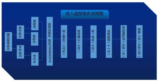 锦州师范高等专科学校成人教育报名流程