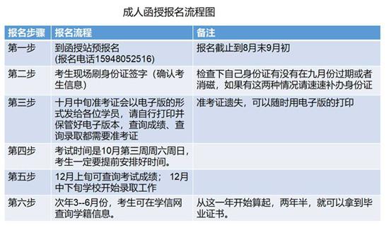 浙江育英职业技术学院成人教育报名流程示意图