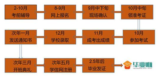 陕西中医药大学成人教育报名流程
