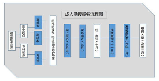 四川师范大学成人教育报名流程